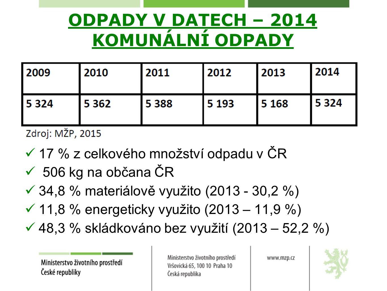 ODPADY V DATECH – 2014 KOMUNÁLNÍ ODPADY 17 % z celkového množství odpadu v ČR 506 kg na občana ČR 34,8 % materiálově využito (2013 - 30,2 %) 11,8 % en