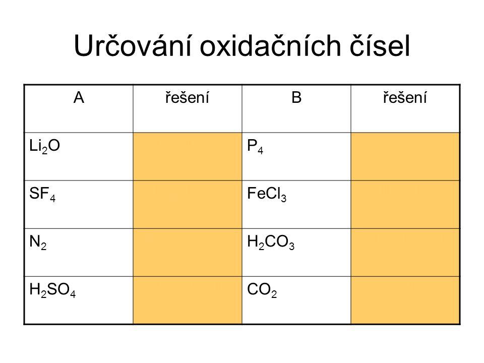 Určování oxidačních čísel AřešeníB Li 2 OLi +I, O -II P4P4 P0P0 SF 4 S +IV, F -I FeCl 3 Fe +III, Cl -I N2N2 N0N0 H 2 CO 3 H +I, C +IV, O -II H 2 SO 4 H +I, S +VI,O -II CO 2 C +IV, O -II