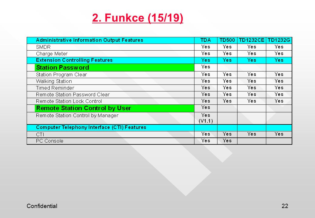 Confidential22 2. Funkce (15/19)