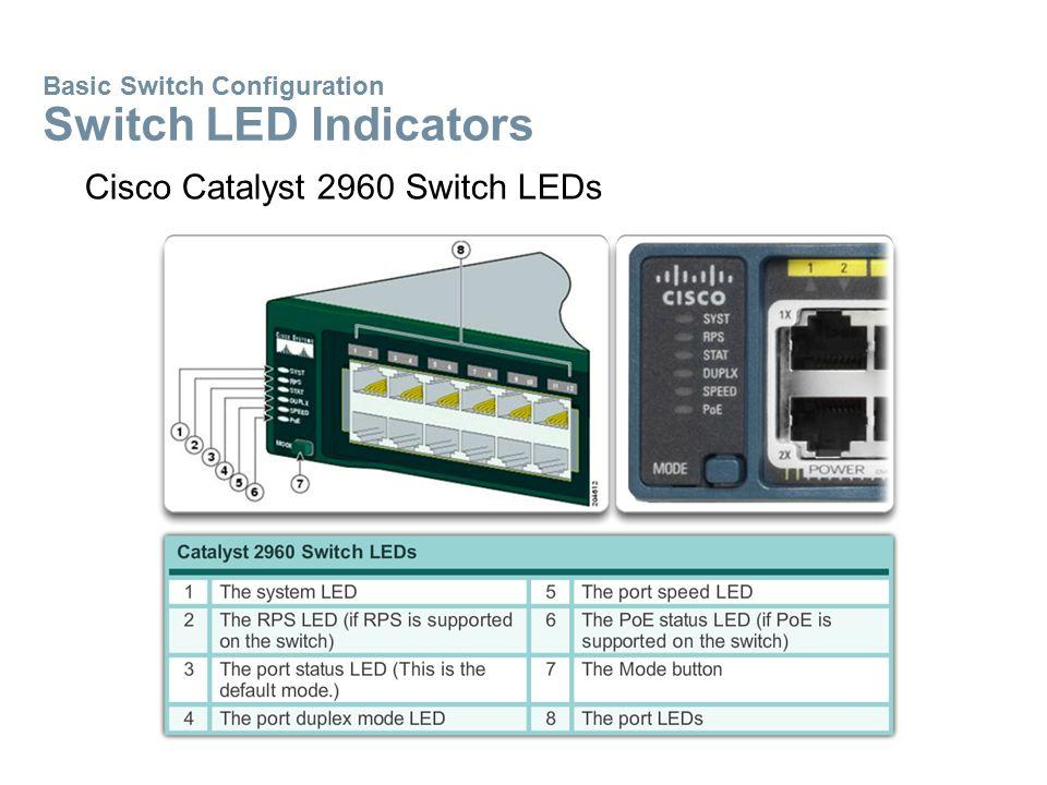 Cisco Catalyst 2960 Switch LEDs