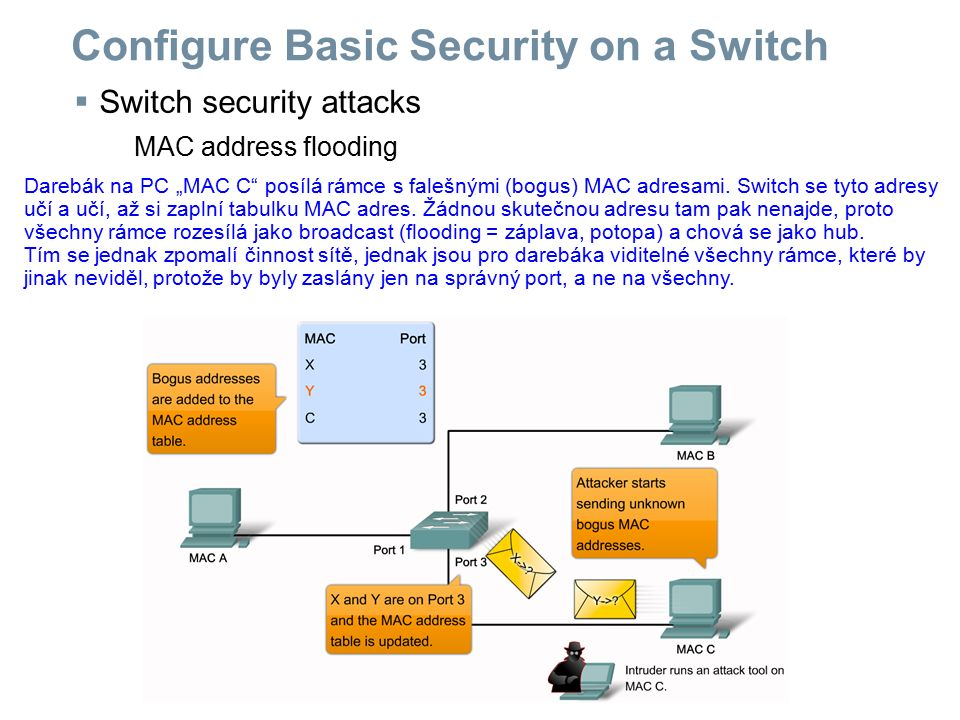 " Switch security attacks MAC address flooding Configure Basic Security on a Switch Darebák na PC ""MAC C"" posílá rámce s falešnými (bogus) MAC adresam"