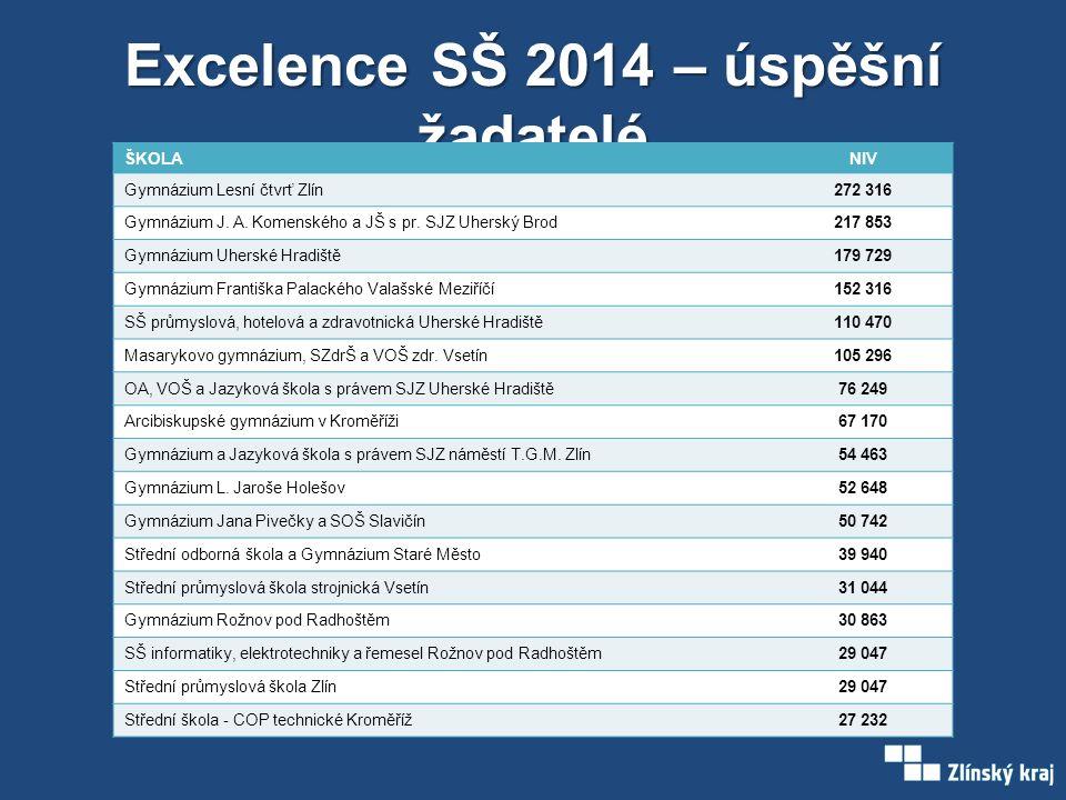 Excelence SŠ 2014 – úspěšní žadatelé ŠKOLANIV Gymnázium Lesní čtvrť Zlín272 316 Gymnázium J.
