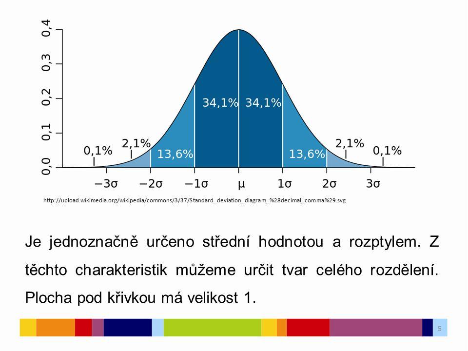 5 5 http://upload.wikimedia.org/wikipedia/commons/3/37/Standard_deviation_diagram_%28decimal_comma%29.svg Je jednoznačně určeno střední hodnotou a rozptylem.