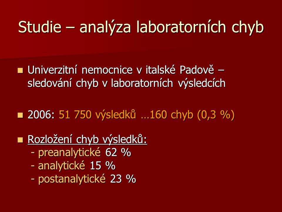 Studie – analýza laboratorních chyb Univerzitní nemocnice v italské Padově – sledování chyb v laboratorních výsledcích Univerzitní nemocnice v italské Padově – sledování chyb v laboratorních výsledcích 2006: 51 750 výsledků …160 chyb (0,3 %) 2006: 51 750 výsledků …160 chyb (0,3 %) Rozložení chyb výsledků: Rozložení chyb výsledků: - preanalytické 62 % - preanalytické 62 % - analytické 15 % - analytické 15 % - postanalytické 23 % - postanalytické 23 %