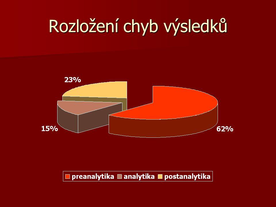 Klasifikace chyb Klasifikace dle mezinárodní normy ISO 22367 Klasifikace dle mezinárodní normy ISO 22367 – převažují externí zdroje chyb – převažují externí zdroje chyb (jen 18 % chyb se týkalo laboratoře) (jen 18 % chyb se týkalo laboratoře) 73 % chyb lze předvídat a tudíž jim předcházet 73 % chyb lze předvídat a tudíž jim předcházet 24 % chyb přímo ovlivnilo diagnostickou a léčebnou péči o pacienta 24 % chyb přímo ovlivnilo diagnostickou a léčebnou péči o pacienta