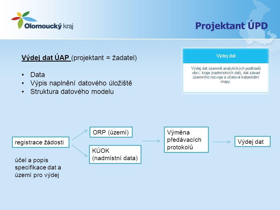 Projektant ÚPD Výdej dat ÚAP (projektant = žadatel) Data Výpis naplnění datového úložiště Struktura datového modelu registrace žádosti účel a popis specifikace dat a území pro výdej ORP (území) KÚOK (nadmístní data) Výměna předávacích protokolů Výdej dat