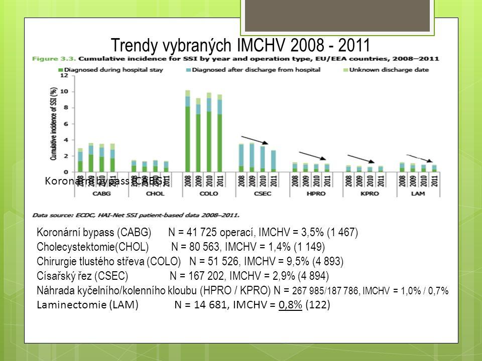 Trendy vybraných IMCHV 2008 - 2011 Koronární bypass (CABG) Koronární bypass (CABG) N = 41 725 operací, IMCHV = 3,5% (1 467) Cholecystektomie(CHOL) N = 80 563, IMCHV = 1,4% (1 149) Chirurgie tlustého střeva (COLO) N = 51 526, IMCHV = 9,5% (4 893) Císařský řez (CSEC) N = 167 202, IMCHV = 2,9% (4 894) Náhrada kyčelního/kolenního kloubu (HPRO / KPRO) N = 267 985/187 786, IMCHV = 1,0% / 0,7% Laminectomie (LAM) N = 14 681, IMCHV = 0,8% (122)