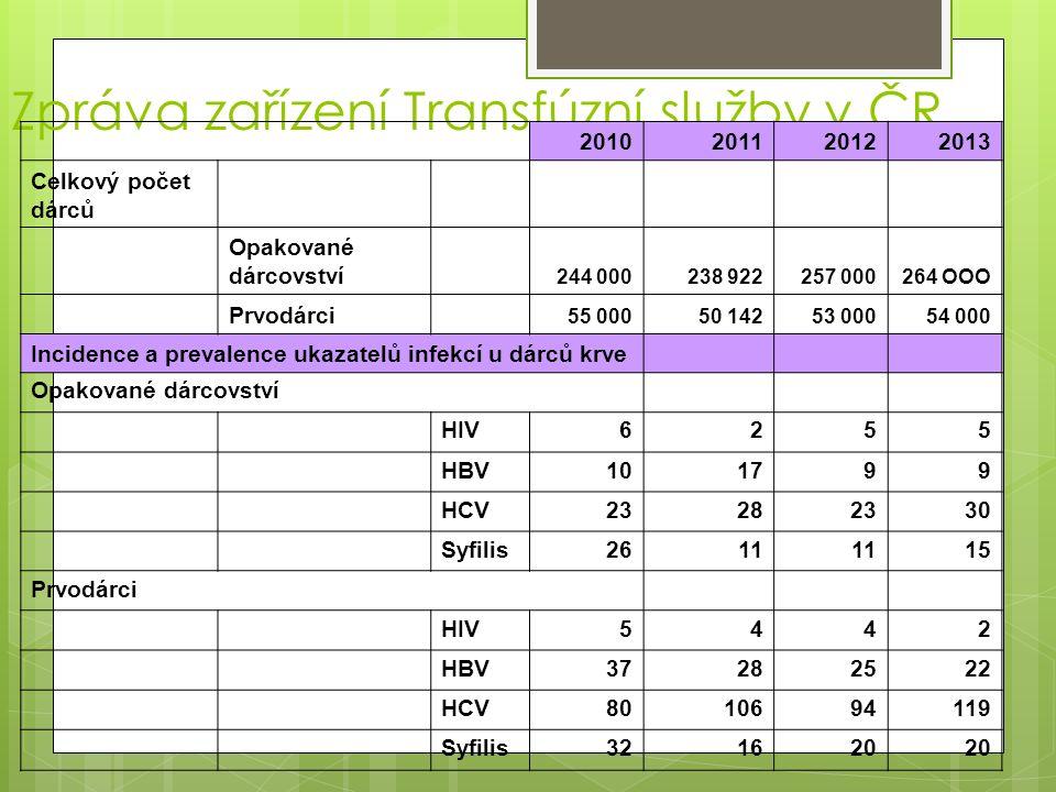 Zpráva zařízení Transfúzní služby v ČR 2010201120122013 Celkový počet dárců Opakované dárcovství 244 000238 922257 000264 OOO Prvodárci 55 00050 14253