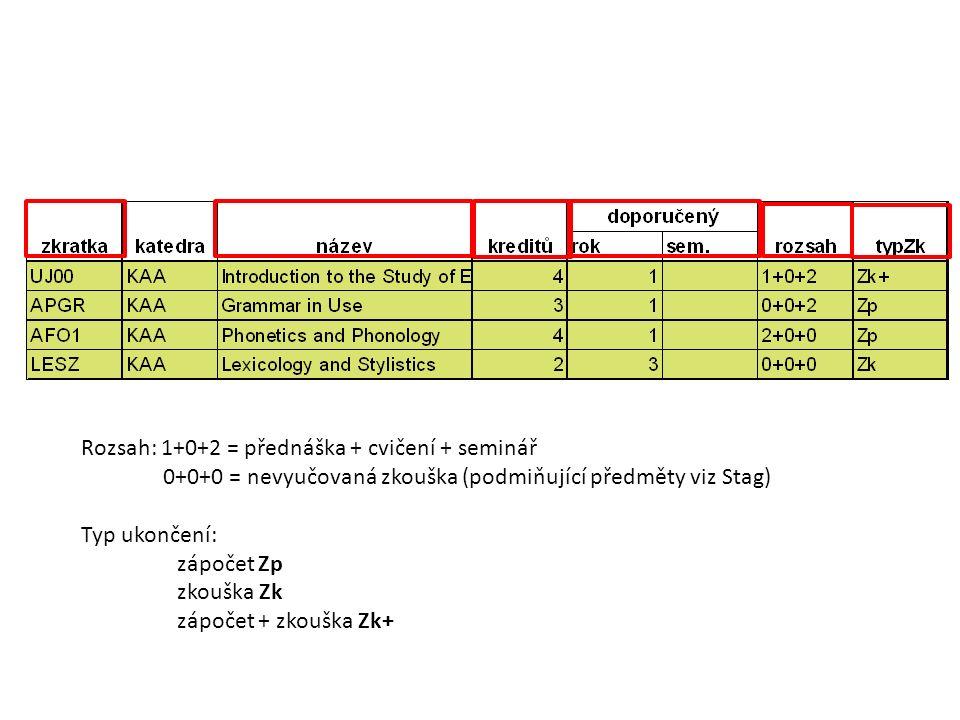 Rozsah: 1+0+2 = přednáška + cvičení + seminář 0+0+0 = nevyučovaná zkouška (podmiňující předměty viz Stag) Typ ukončení: zápočet Zp zkouška Zk zápočet