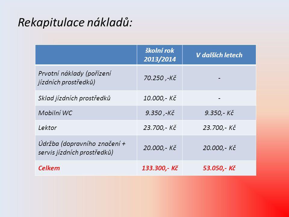 Rekapitulace nákladů: školní rok 2013/2014 V dalších letech Prvotní náklady (pořízení jízdních prostředků) 70.250,-Kč- Sklad jízdních prostředků10.000