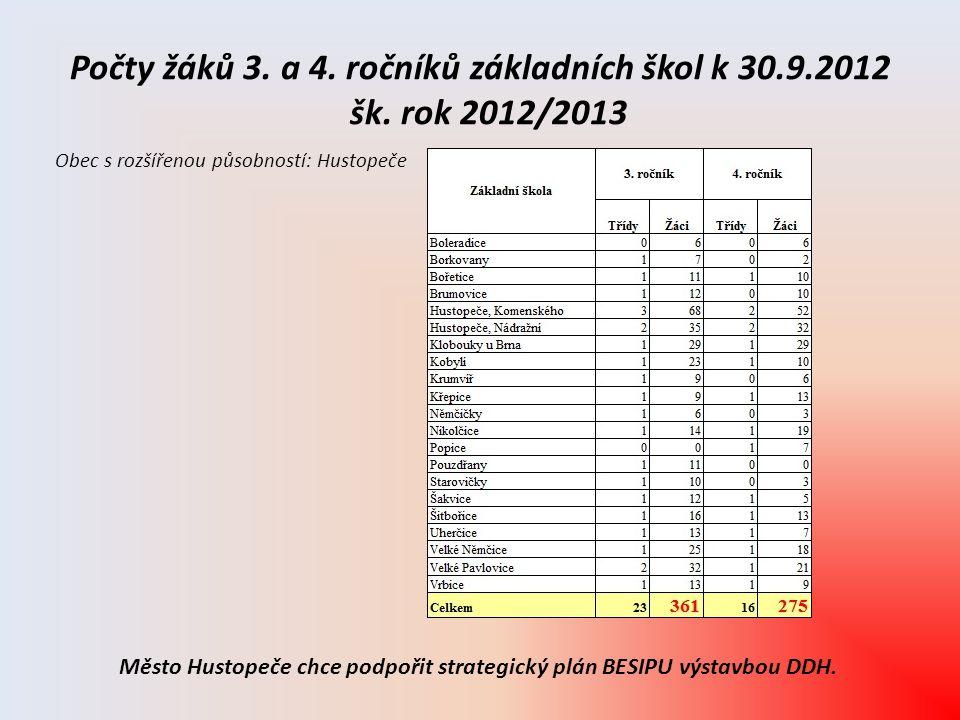 Počty žáků 3. a 4. ročníků základních škol k 30.9.2012 šk. rok 2012/2013 Obec s rozšířenou působností: Hustopeče Město Hustopeče chce podpořit strateg