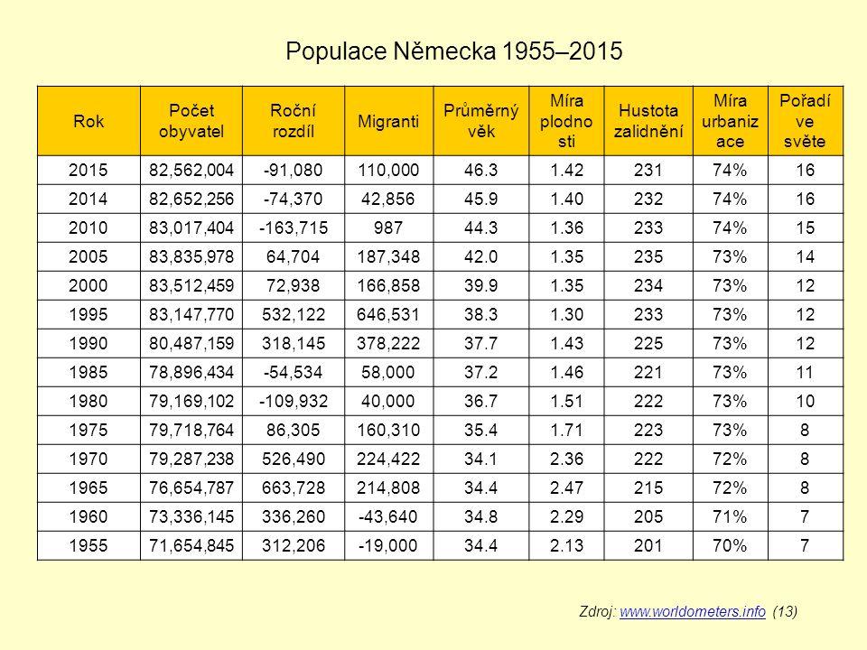 Rok Počet obyvatel Roční rozdíl Migranti Průměrný věk Míra plodno sti Hustota zalidnění Míra urbaniz ace Pořadí ve světe 201582,562,004-91,080110,00046.31.4223174%16 201482,652,256-74,37042,85645.91.4023274%16 201083,017,404-163,71598744.31.3623374%15 200583,835,97864,704187,34842.01.3523573%14 200083,512,45972,938166,85839.91.3523473%12 199583,147,770532,122646,53138.31.3023373%12 199080,487,159318,145378,22237.71.4322573%12 198578,896,434-54,53458,00037.21.4622173%11 198079,169,102-109,93240,00036.71.5122273%10 197579,718,76486,305160,31035.41.7122373%8 197079,287,238526,490224,42234.12.3622272%8 196576,654,787663,728214,80834.42.4721572%8 196073,336,145336,260-43,64034.82.2920571%7 195571,654,845312,206-19,00034.42.1320170%7 Zdroj: www.worldometers.info (13)www.worldometers.info Populace Německa 1955–2015