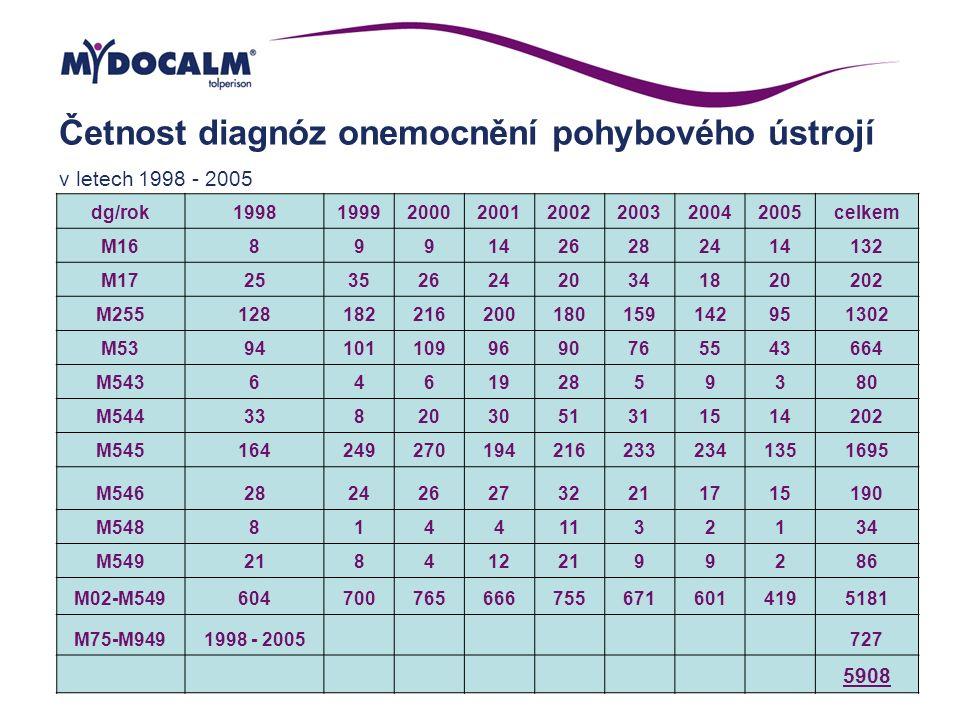 Četnost diagnóz onemocnění pohybového ústrojí v letech 1998 - 2005 dg/rok19981999200020012002200320042005celkem M168991426282414132 M17253526242034182