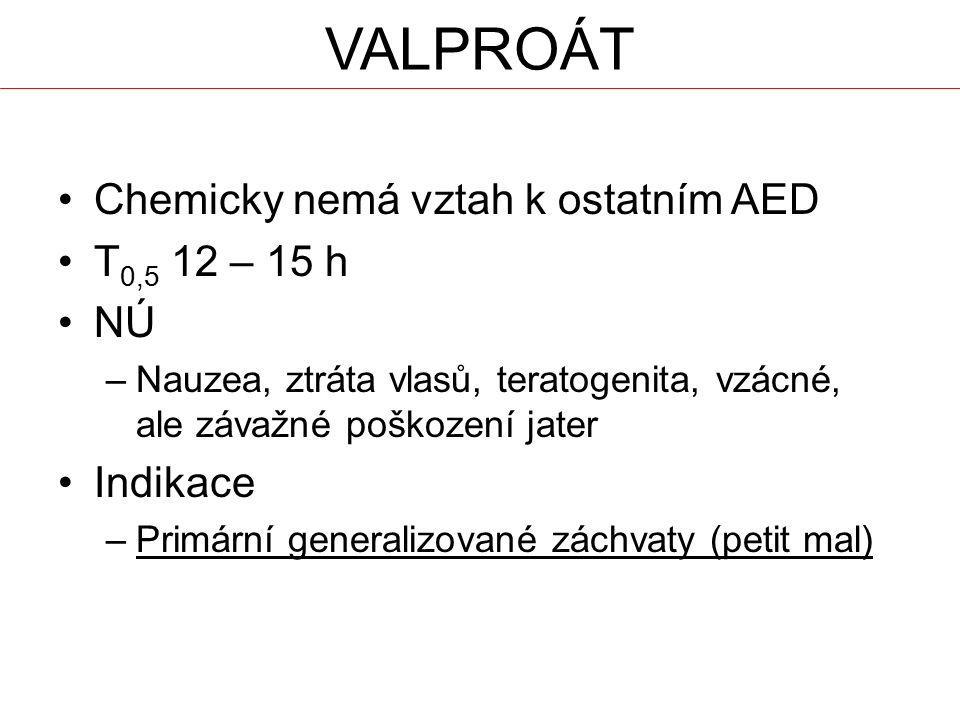 Chemicky nemá vztah k ostatním AED T 0,5 12 – 15 h NÚ –Nauzea, ztráta vlasů, teratogenita, vzácné, ale závažné poškození jater Indikace –Primární gene