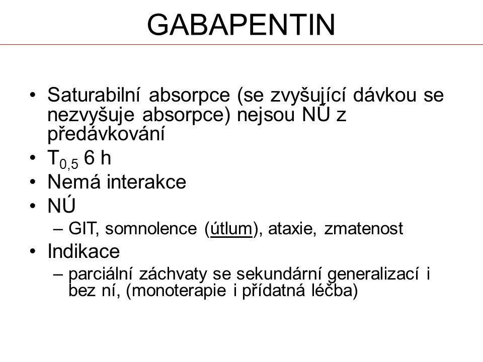 Saturabilní absorpce (se zvyšující dávkou se nezvyšuje absorpce) nejsou NÚ z předávkování T 0,5 6 h Nemá interakce NÚ –GIT, somnolence (útlum), ataxie