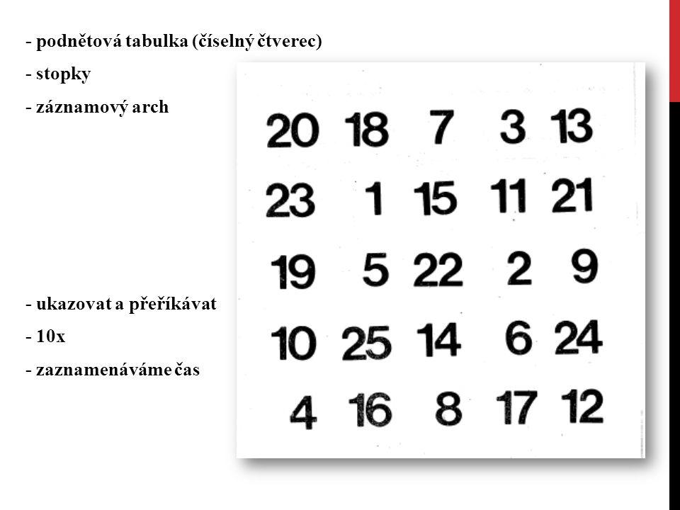 - podnětová tabulka (číselný čtverec) - stopky - záznamový arch - ukazovat a přeříkávat - 10x - zaznamenáváme čas