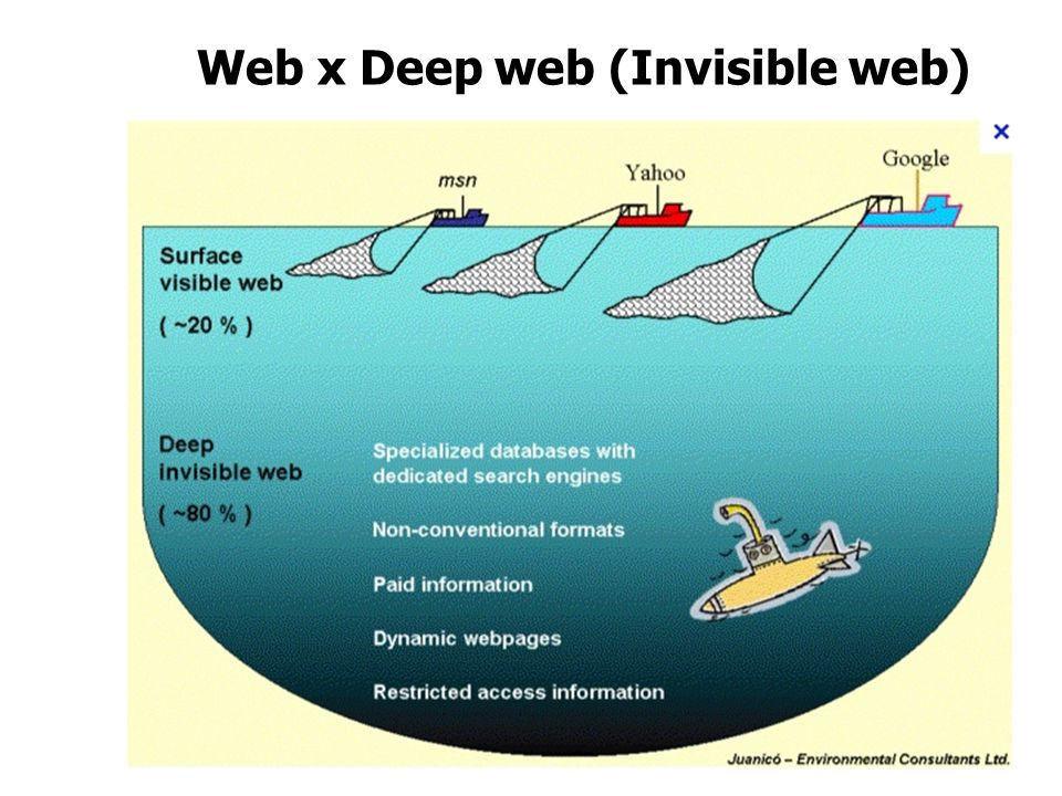 Web x Deep web (Invisible web)