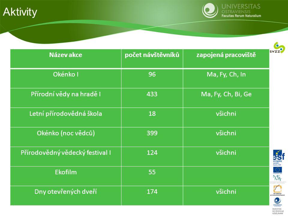 Aktivity Název akcepočet návštěvníkůzapojená pracoviště Okénko I96Ma, Fy, Ch, In Přírodní vědy na hradě I433Ma, Fy, Ch, Bi, Ge Letní přírodovědná škol