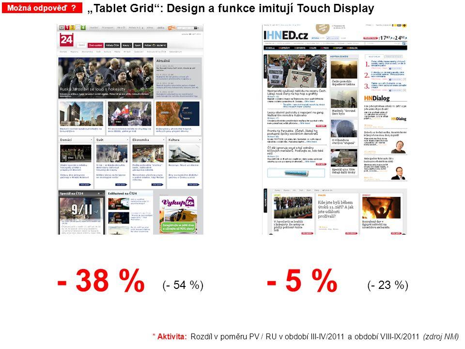 """""""Tablet Grid"""": Design a funkce imitují Touch Display Možná odpověď ? - 38 %- 5 % * Aktivita: Rozdíl v poměru PV / RU v období III-IV/2011 a období VII"""