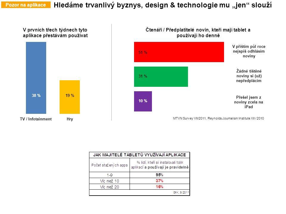 """Pozor na aplikace Hledáme trvanlivý byznys, design & technologie mu """"jen slouží TV / InfotainmentHry 38 %19 % V prvních třech týdnech tyto aplikace přestávám používat V příštím půl roce nejspíš odhlásím noviny Žádné tištěné noviny si (už) nepředplácím Přešel jsem z noviny zcela na iPad 10 % 31 % 51 % Čtenáři / Předplatitelé novin, kteří mají tablet a používají ho denně MTVN Survey VII/2011, Reynolds Journalism Institute XII / 2010"""