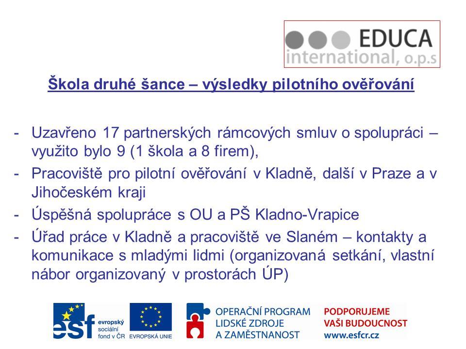 Škola druhé šance – výsledky pilotního ověřování -Uzavřeno 17 partnerských rámcových smluv o spolupráci – využito bylo 9 (1 škola a 8 firem), -Pracoviště pro pilotní ověřování v Kladně, další v Praze a v Jihočeském kraji -Úspěšná spolupráce s OU a PŠ Kladno-Vrapice -Úřad práce v Kladně a pracoviště ve Slaném – kontakty a komunikace s mladými lidmi (organizovaná setkání, vlastní nábor organizovaný v prostorách ÚP)