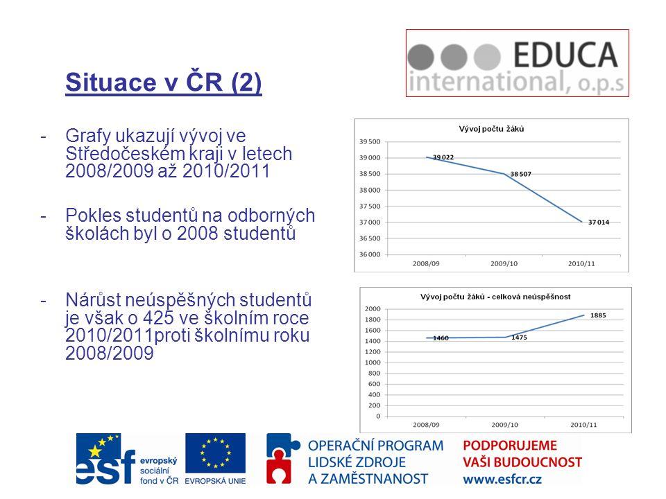 Situace v ČR (2) -Grafy ukazují vývoj ve Středočeském kraji v letech 2008/2009 až 2010/2011 -Pokles studentů na odborných školách byl o 2008 studentů -Nárůst neúspěšných studentů je však o 425 ve školním roce 2010/2011proti školnímu roku 2008/2009