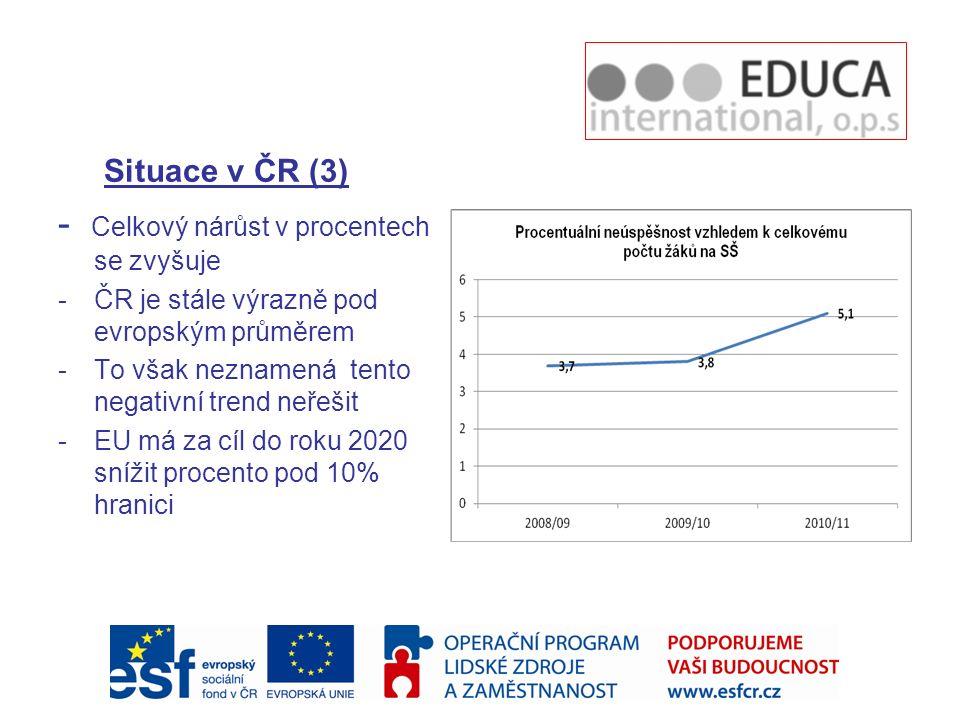 Situace v ČR (3) - Celkový nárůst v procentech se zvyšuje -ČR je stále výrazně pod evropským průměrem -To však neznamená tento negativní trend neřešit -EU má za cíl do roku 2020 snížit procento pod 10% hranici