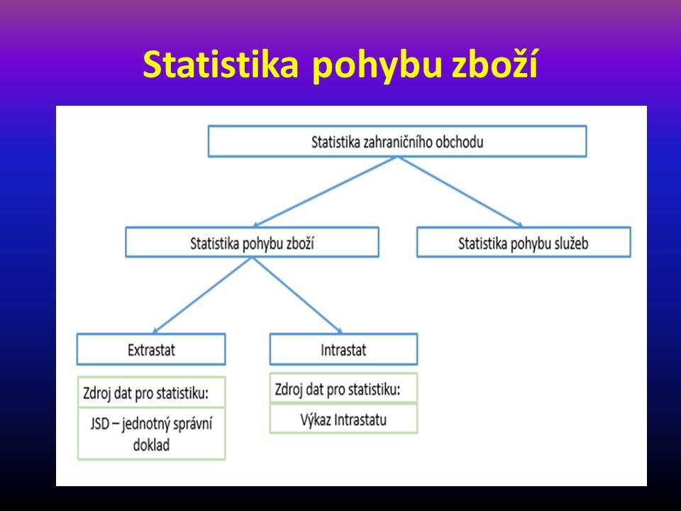 Statistika pohybu zboží s nečlenskými státy EU Jedná se o statistiku obchodu se zbožím mezi ČR a nečlenskými státy EU (Indie, Čína, Rusku, apod.).