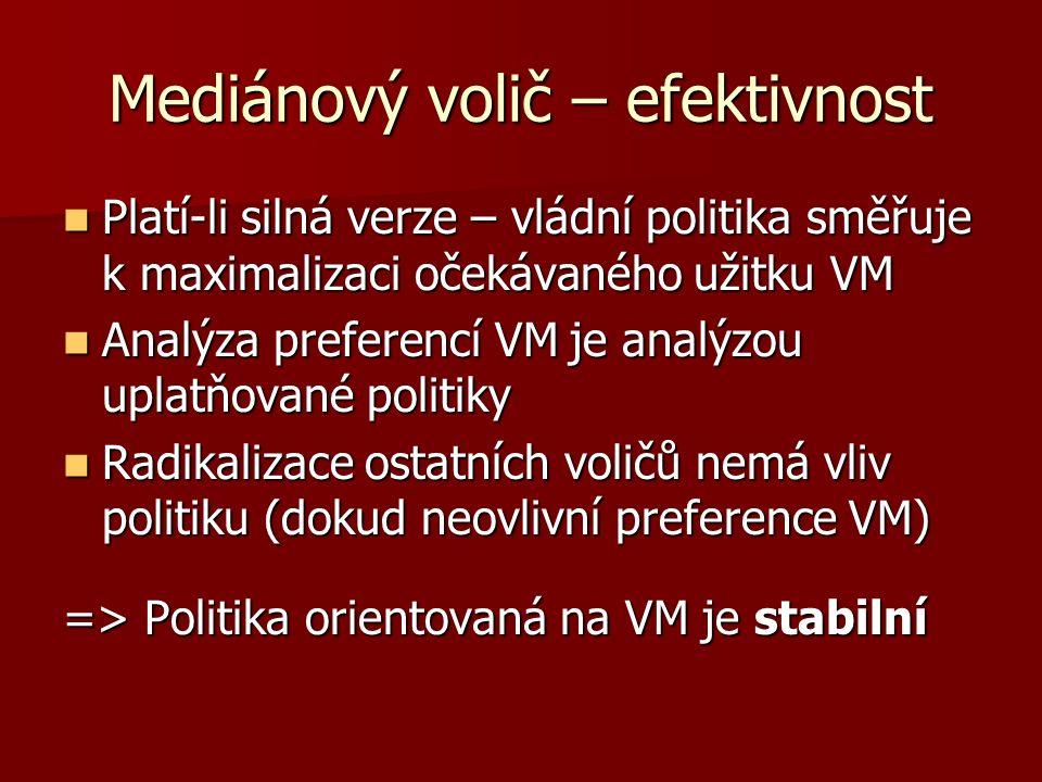 Mediánový volič – efektivnost Platí-li silná verze – vládní politika směřuje k maximalizaci očekávaného užitku VM Platí-li silná verze – vládní politika směřuje k maximalizaci očekávaného užitku VM Analýza preferencí VM je analýzou uplatňované politiky Analýza preferencí VM je analýzou uplatňované politiky Radikalizace ostatních voličů nemá vliv politiku (dokud neovlivní preference VM) Radikalizace ostatních voličů nemá vliv politiku (dokud neovlivní preference VM) => Politika orientovaná na VM je stabilní