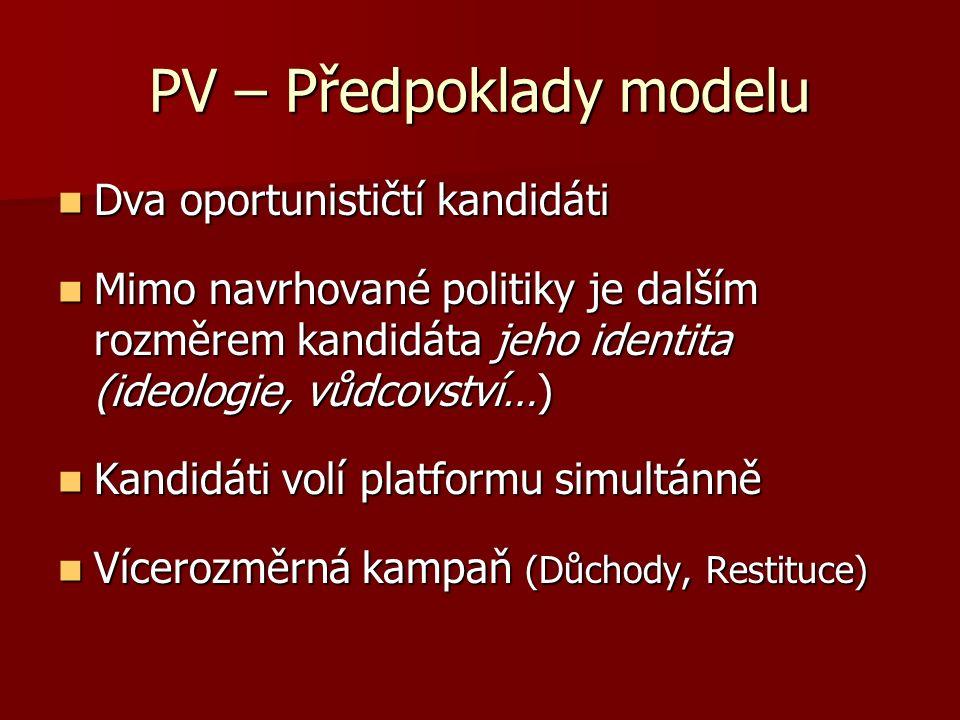 PV – Předpoklady modelu Dva oportunističtí kandidáti Dva oportunističtí kandidáti Mimo navrhované politiky je dalším rozměrem kandidáta jeho identita (ideologie, vůdcovství…) Mimo navrhované politiky je dalším rozměrem kandidáta jeho identita (ideologie, vůdcovství…) Kandidáti volí platformu simultánně Kandidáti volí platformu simultánně Vícerozměrná kampaň (Důchody, Restituce) Vícerozměrná kampaň (Důchody, Restituce)