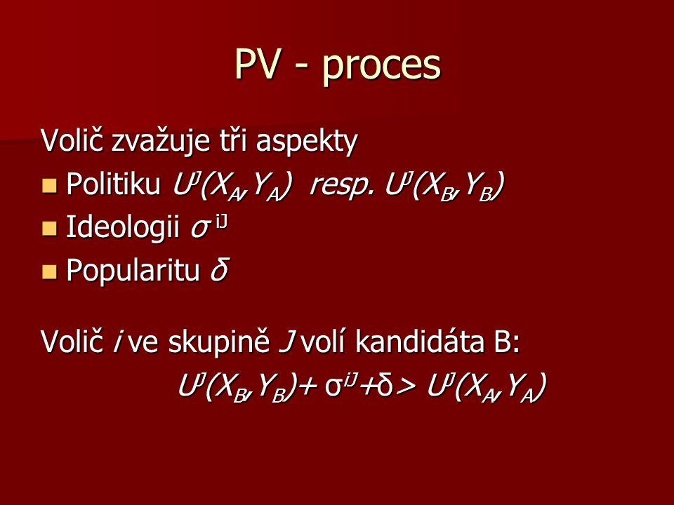 PV - proces Volič zvažuje tři aspekty Politiku U J (X A,Y A ) resp.