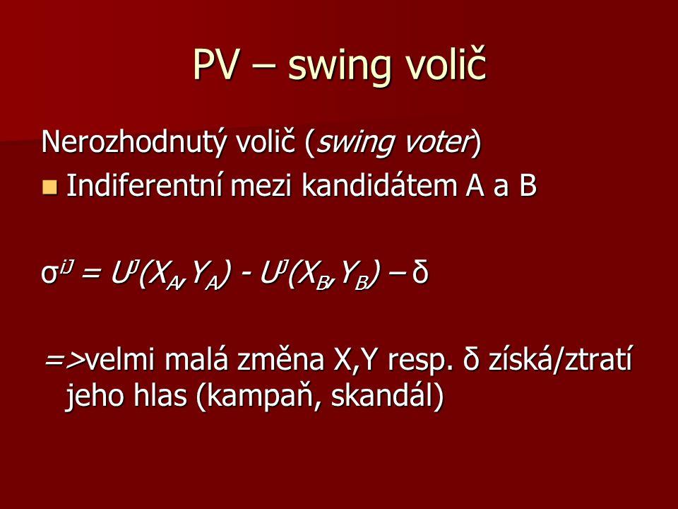PV – swing volič Nerozhodnutý volič (swing voter) Indiferentní mezi kandidátem A a B Indiferentní mezi kandidátem A a B σ iJ = U J (X A,Y A ) - U J (X B,Y B ) – δ =>velmi malá změna X,Y resp.