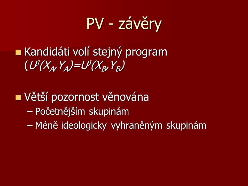 PV - závěry Kandidáti volí stejný program (U J (X A,Y A )=U J (X B,Y B ) Kandidáti volí stejný program (U J (X A,Y A )=U J (X B,Y B ) Větší pozornost věnována Větší pozornost věnována –Početnějším skupinám –Méně ideologicky vyhraněným skupinám