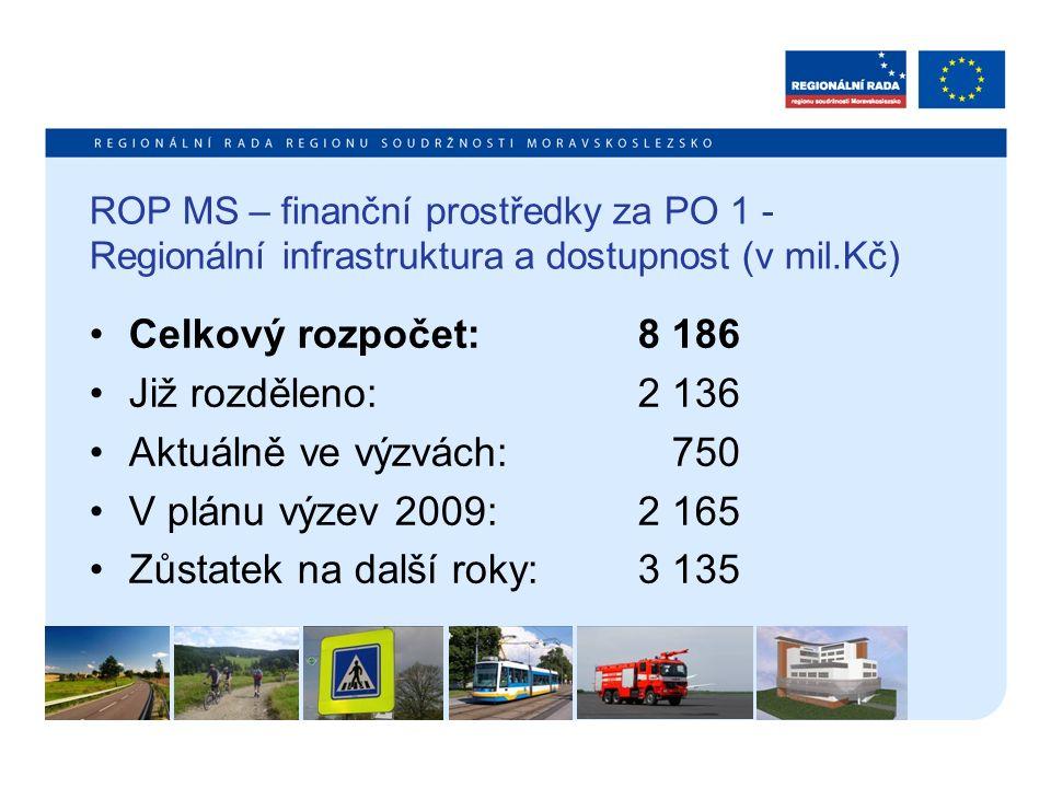 ROP MS – finanční prostředky za PO 1 - Regionální infrastruktura a dostupnost (v mil.Kč) Celkový rozpočet: 8 186 Již rozděleno: 2 136 Aktuálně ve výzv
