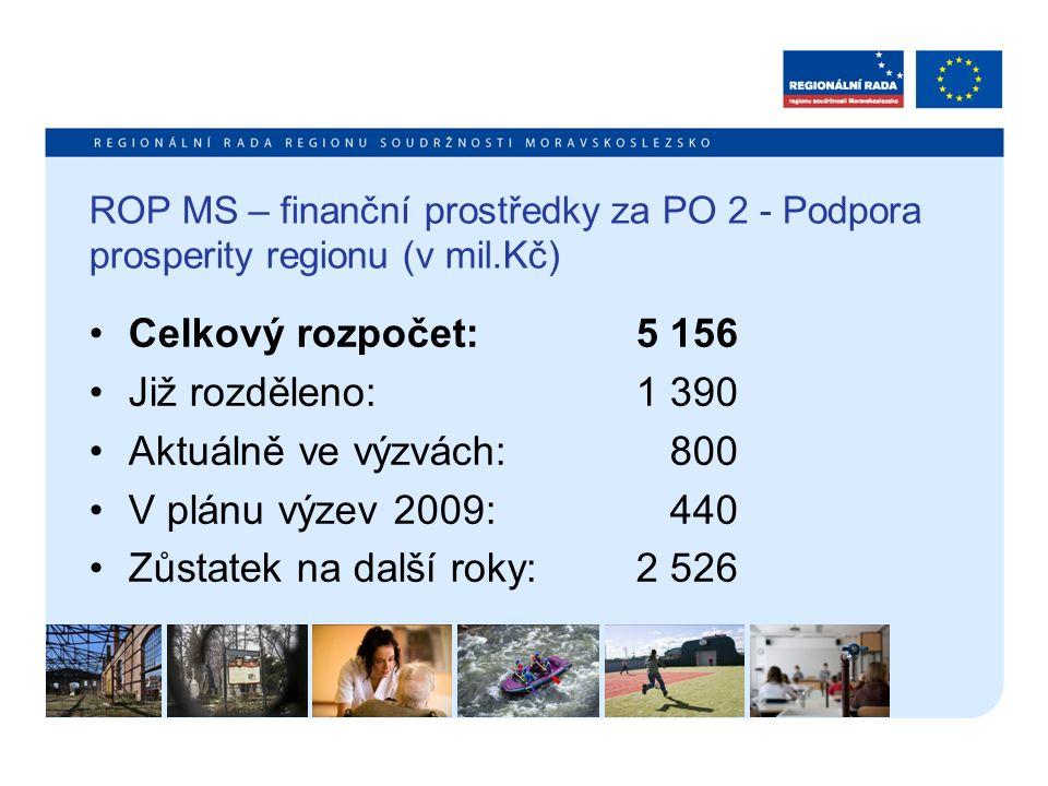 ROP MS – finanční prostředky za PO 2 - Podpora prosperity regionu (v mil.Kč) Celkový rozpočet: 5 156 Již rozděleno: 1 390 Aktuálně ve výzvách: 800 V p