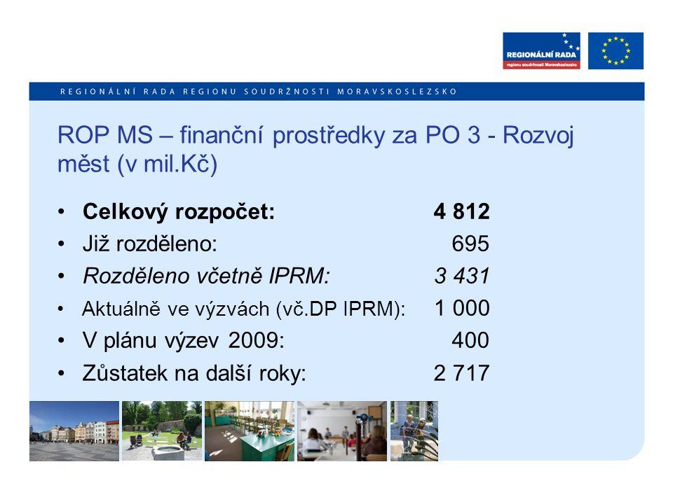 ROP MS – finanční prostředky za PO 3 - Rozvoj měst (v mil.Kč) Celkový rozpočet:4 812 Již rozděleno: 695 Rozděleno včetně IPRM:3 431 Aktuálně ve výzvác
