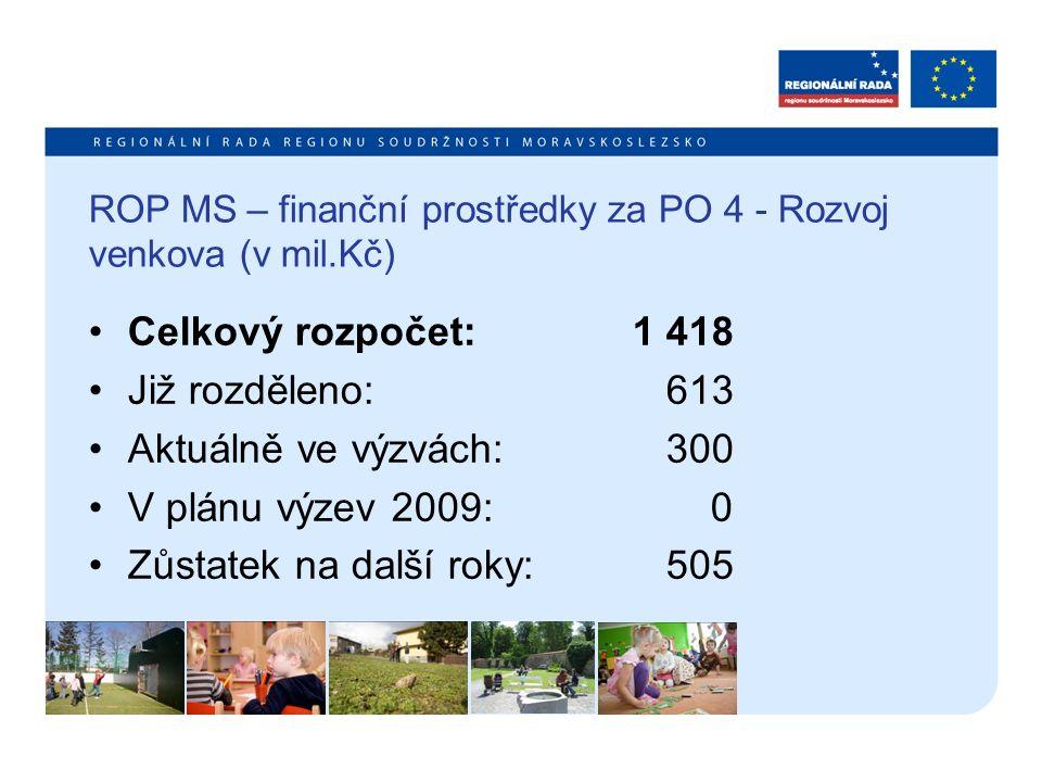 ROP MS – finanční prostředky za PO 4 - Rozvoj venkova (v mil.Kč) Celkový rozpočet: 1 418 Již rozděleno: 613 Aktuálně ve výzvách: 300 V plánu výzev 200