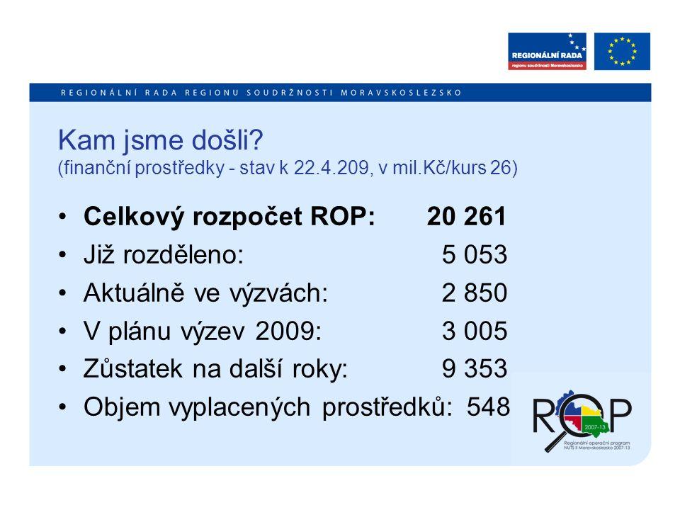 Kam jsme došli? (finanční prostředky - stav k 22.4.209, v mil.Kč/kurs 26) Celkový rozpočet ROP: 20 261 Již rozděleno: 5 053 Aktuálně ve výzvách: 2 850