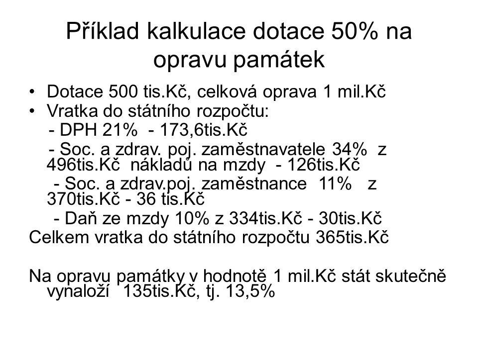 Příklad kalkulace dotace 50% na opravu památek Dotace 500 tis.Kč, celková oprava 1 mil.Kč Vratka do státního rozpočtu: - DPH 21% - 173,6tis.Kč - Soc.