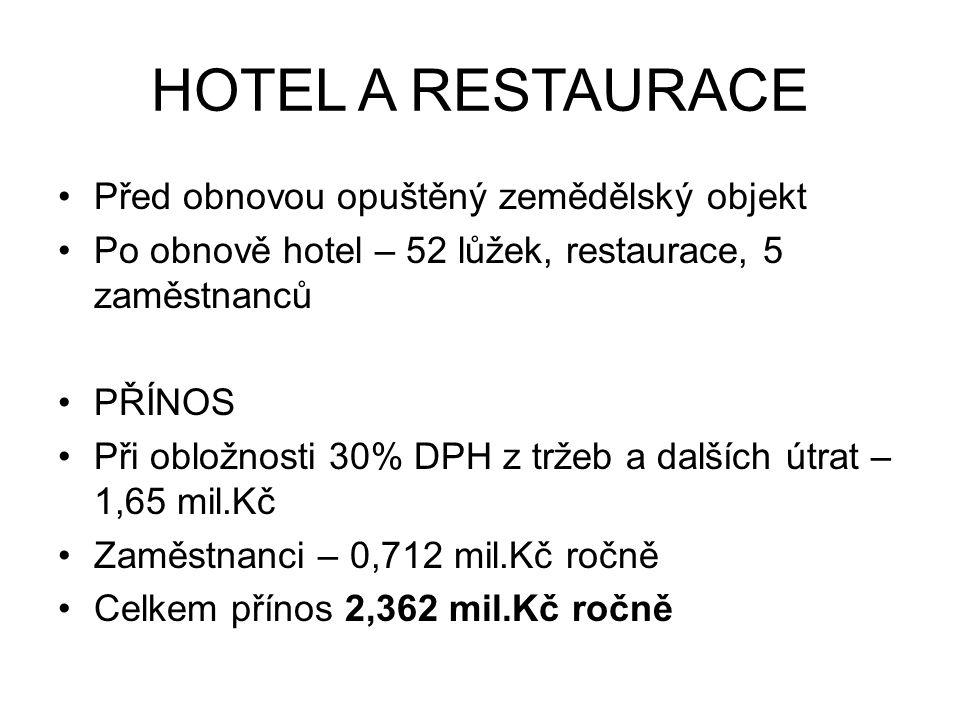 HOTEL A RESTAURACE Před obnovou opuštěný zemědělský objekt Po obnově hotel – 52 lůžek, restaurace, 5 zaměstnanců PŘÍNOS Při obložnosti 30% DPH z tržeb