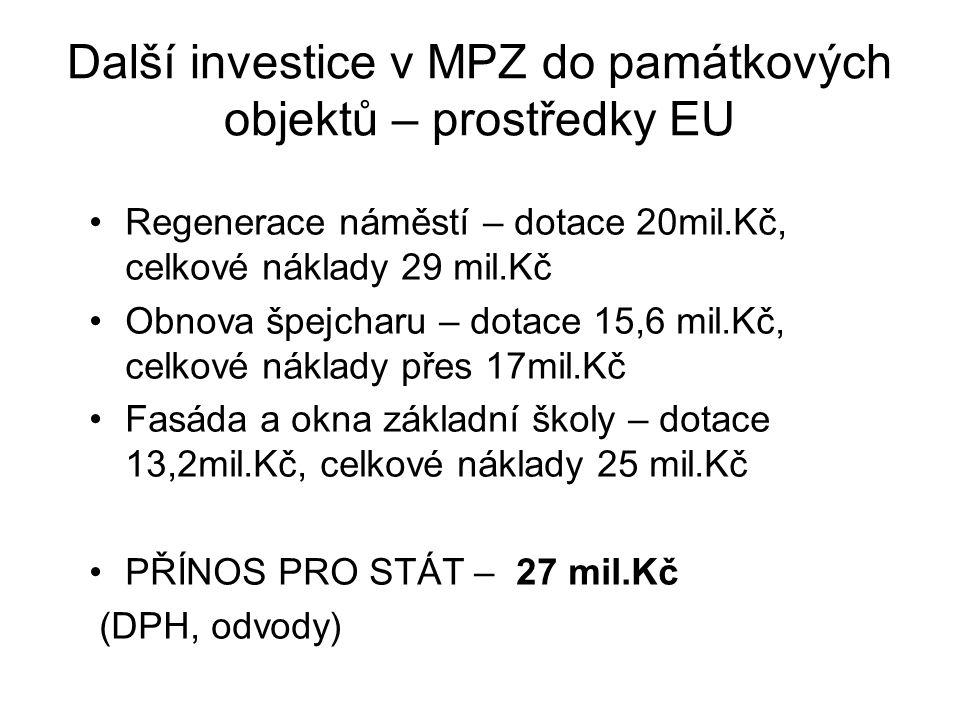 Další investice v MPZ do památkových objektů – prostředky EU Regenerace náměstí – dotace 20mil.Kč, celkové náklady 29 mil.Kč Obnova špejcharu – dotace