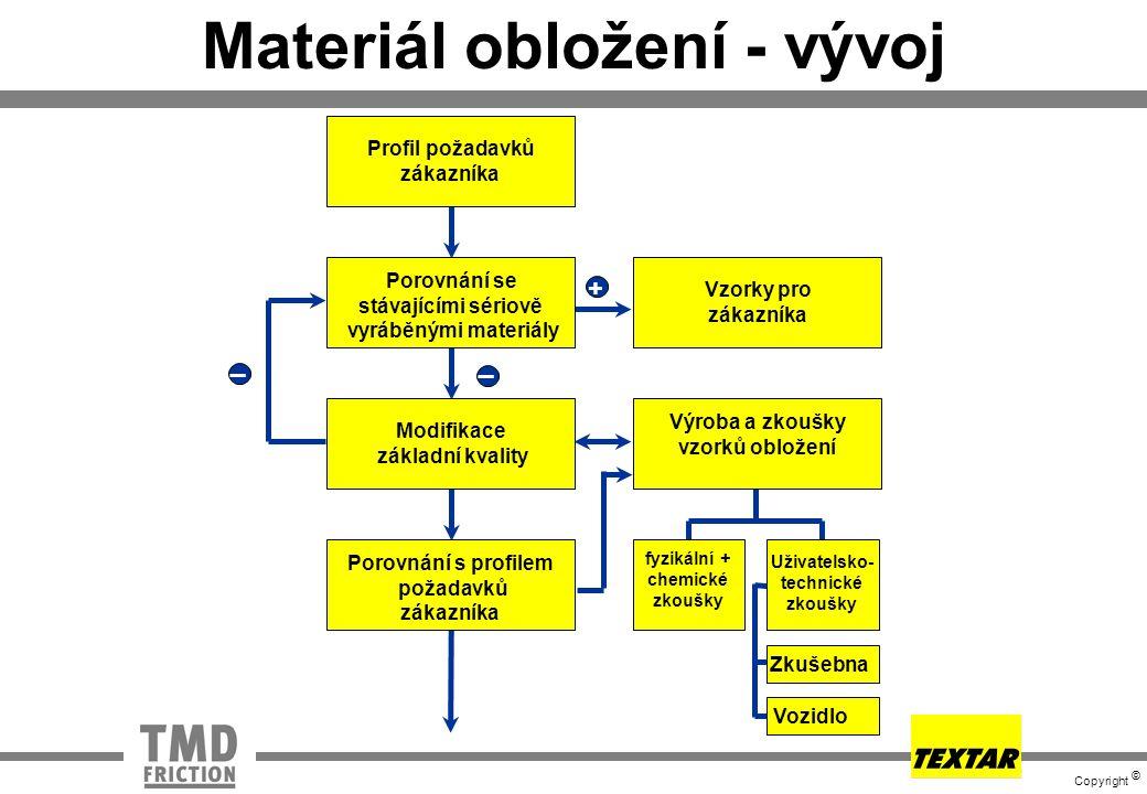Copyright © Materiál obložení - vývoj Profil požadavků zákazníka Porovnání se stávajícími sériově vyráběnými materiály Modifikace základní kvality Por