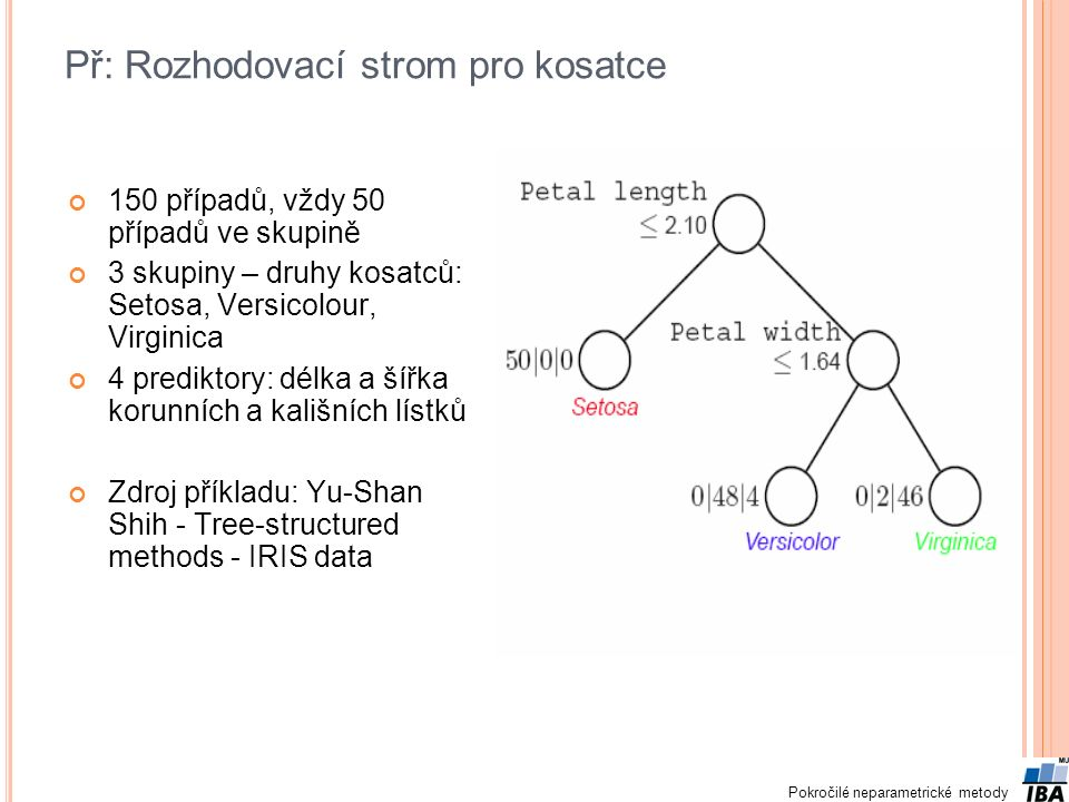 Pokročilé neparametrické metody Př: Rozhodovací strom pro kosatce 150 případů, vždy 50 případů ve skupině 3 skupiny – druhy kosatců: Setosa, Versicolour, Virginica 4 prediktory: délka a šířka korunních a kališních lístků Zdroj příkladu: Yu-Shan Shih - Tree-structured methods - IRIS data