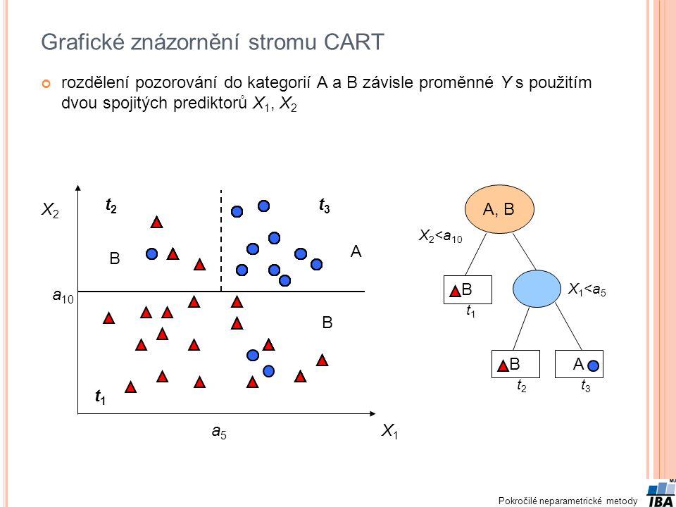 Pokročilé neparametrické metody Grafické znázornění stromu CART rozdělení pozorování do kategorií A a B závisle proměnné Y s použitím dvou spojitých prediktorů X 1, X 2