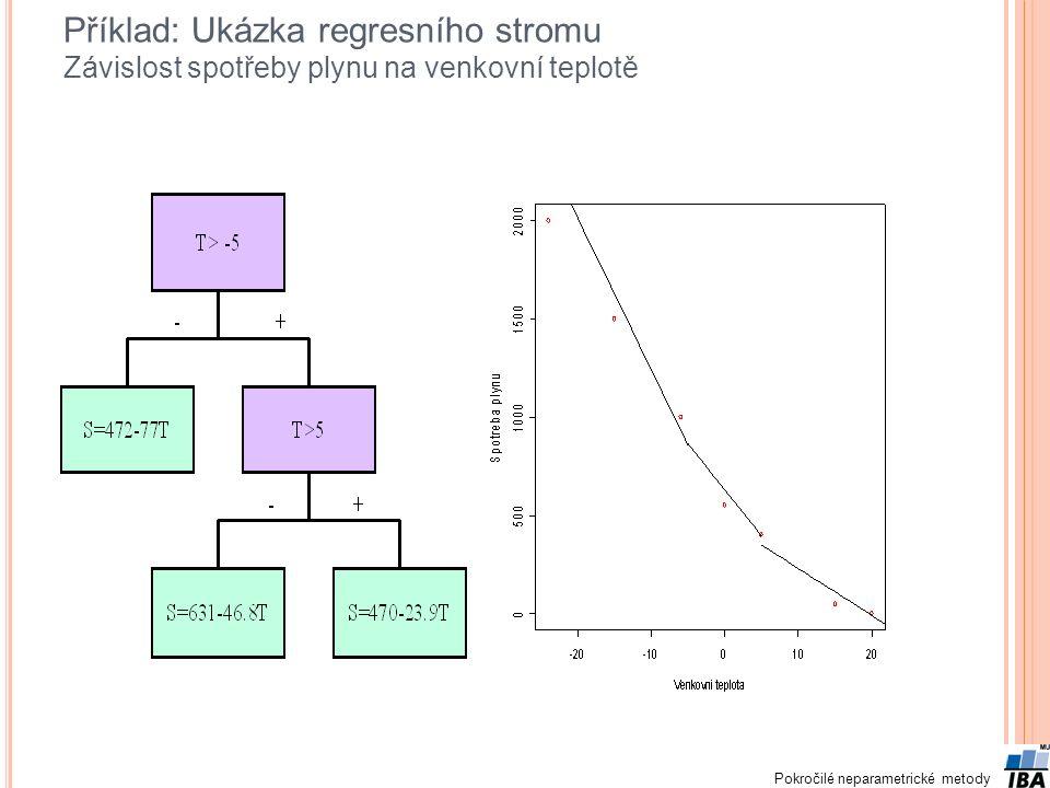 Pokročilé neparametrické metody Příklad: Ukázka regresního stromu Závislost spotřeby plynu na venkovní teplotě