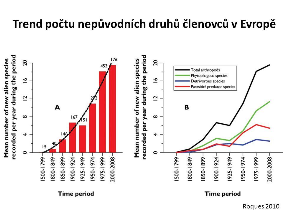 Trend počtu nepůvodních druhů členovců v Evropě Roques 2010