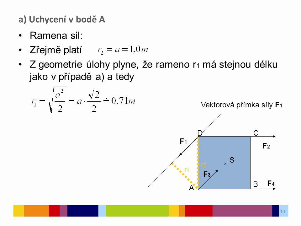 10 Ramena sil: Zřejmě platí Z geometrie úlohy plyne, že rameno r 1 má stejnou délku jako v případě a) a tedy a) Uchycení v bodě A S F3F3 F4F4 F2F2 F1F