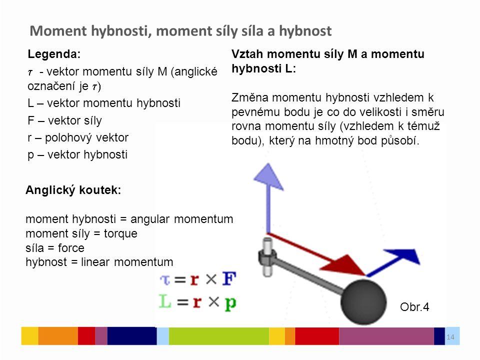 14 Legenda:  - vektor momentu síly M (anglické označení je  L – vektor momentu hybnosti F – vektor síly r – polohový vektor p – vektor hybnosti Mom
