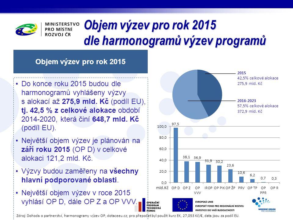 Objem výzev pro rok 2015 dle harmonogramů výzev programů Objem výzev pro rok 2015 Do konce roku 2015 budou dle harmonogramů vyhlášeny výzvy s alokací