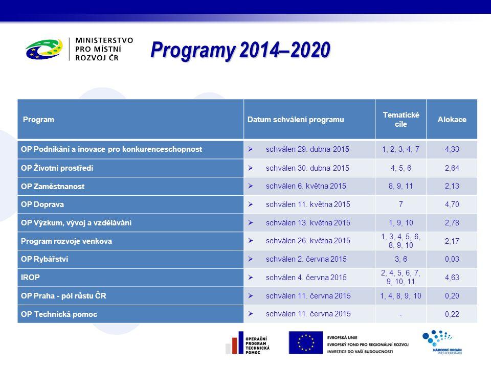 Programy 2014–2020 ProgramDatum schválení programu Tematické cíle Alokace OP Podnikání a inovace pro konkurenceschopnost  schválen 29. dubna 2015 1,